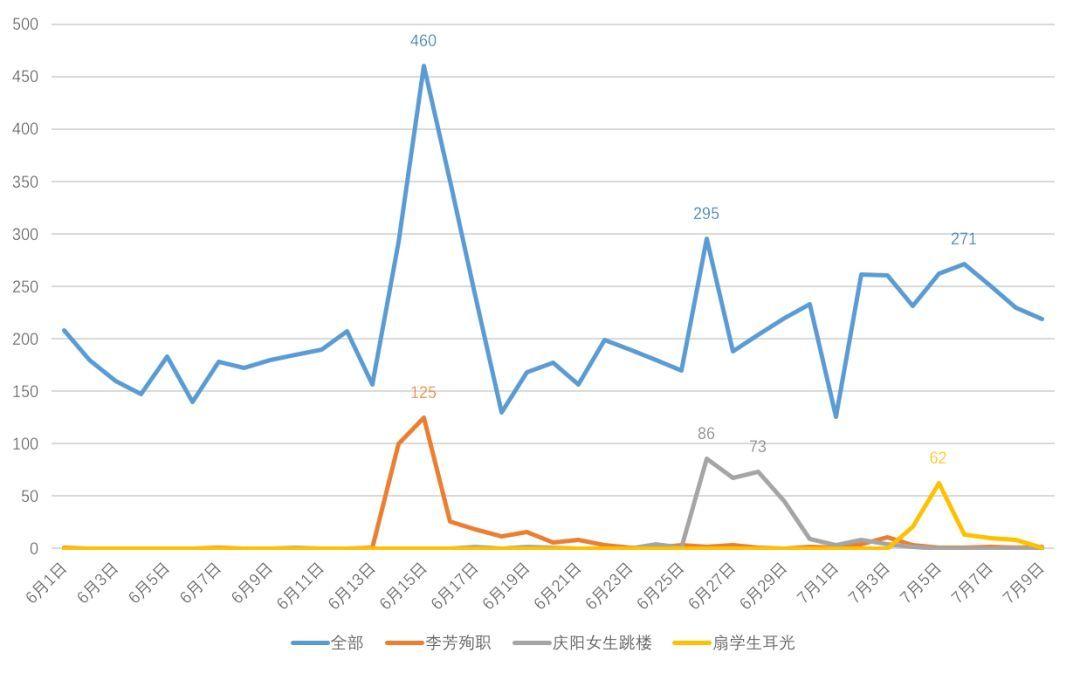 2018上半年20起基教师德师风舆情事件综合分析