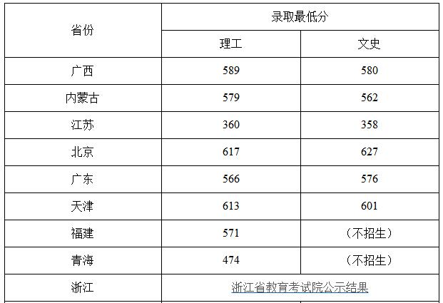 2018年北京化工大学高考文理科录取分数线