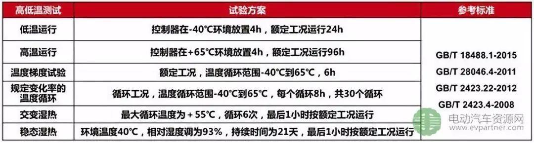 中车电动彭再武:商用车用电驱系统可靠性设计与测试