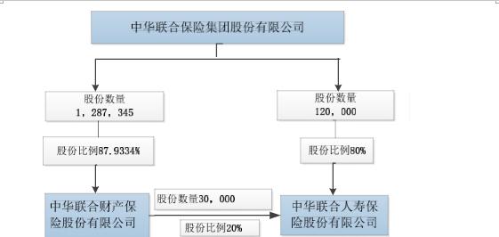中华保险频出镜:新帅获批、股权频变,牵手牧原股份寻突破
