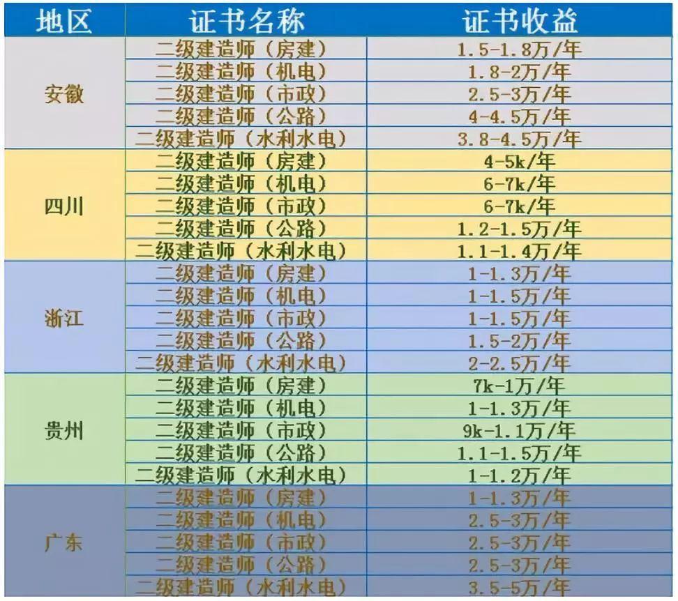 2021年二级建造师证书挂靠价格(图2)
