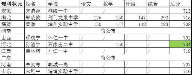 安徽2014年高考状元出炉:文科650分理科675分