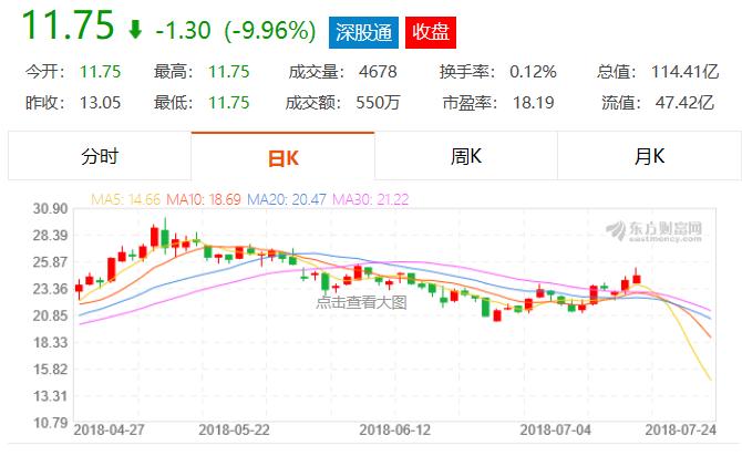 兴业证券受押长生生物股东1.8亿股,卖出被限或损失7.2亿元