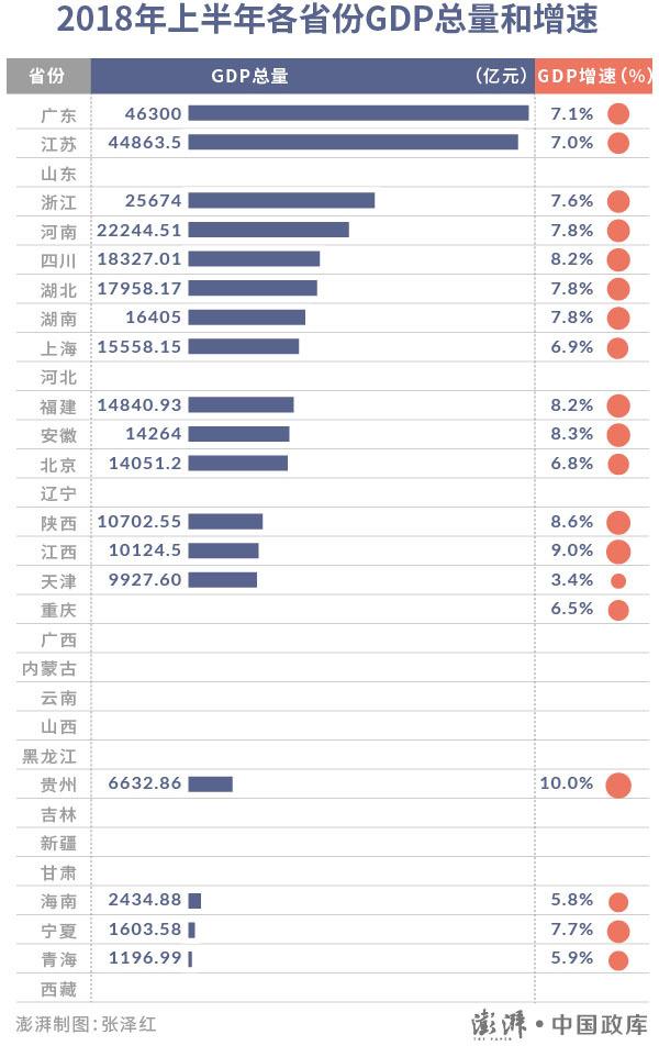 2018全国各省gdp排名_中国各省GDP排名 名单