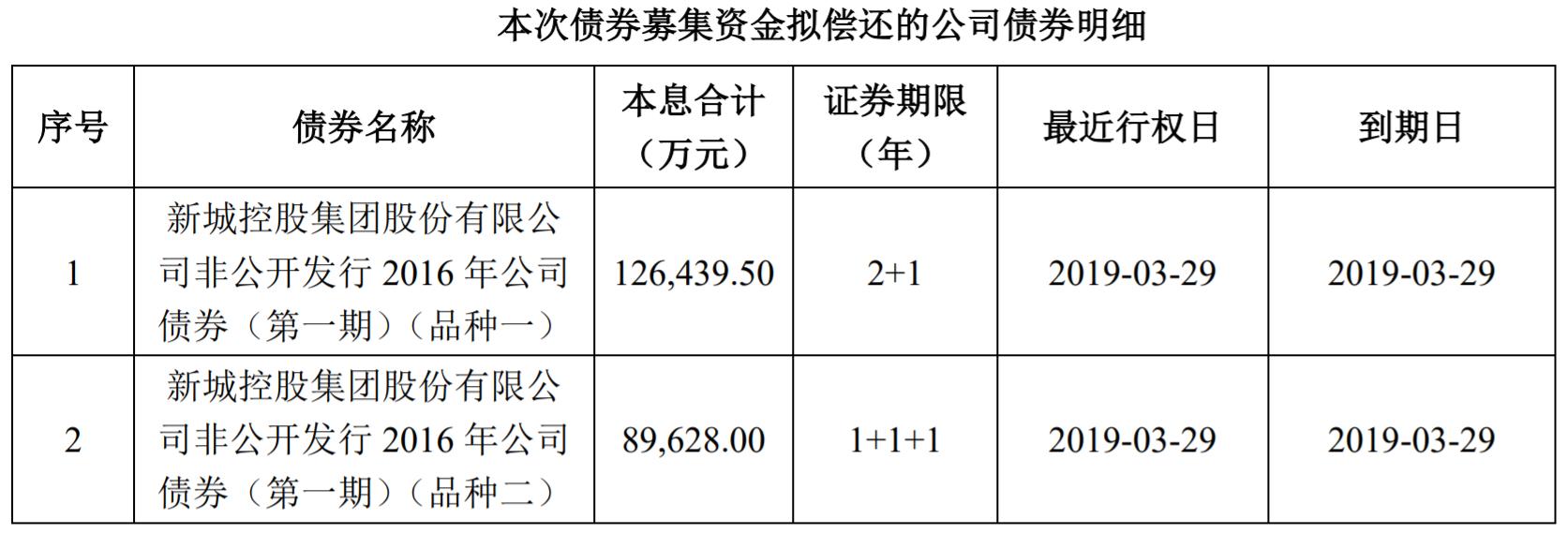 新城控股38亿绿色债变身21.6亿公司债,一季度负债率86%