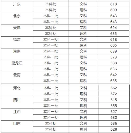 中国社会科学院大学_2018年中国社会科学院大学高考文理科录取分数线