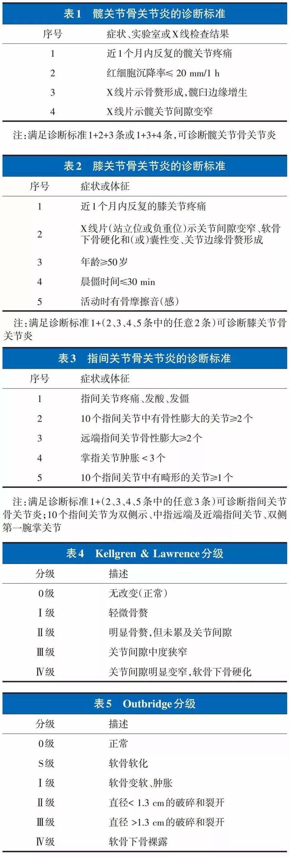 最新版骨关节炎诊疗指南(2018年版)发布