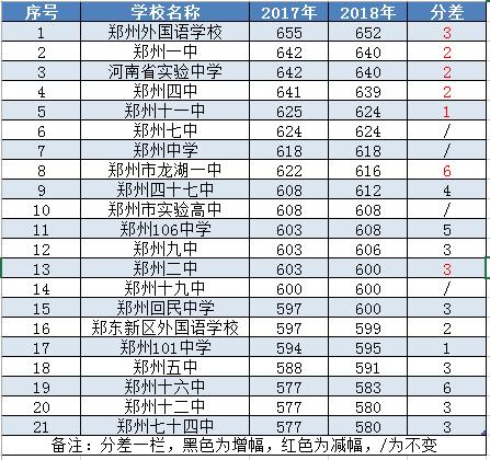 2018江西38所师范分数线录取!明天中午12点可查出炉高中高中郑州分数线结果图片