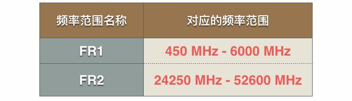 有史以来最强的5G