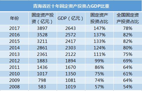gdp属于_GDP CPI属于领先指标 同步指标还是滞后指标(2)