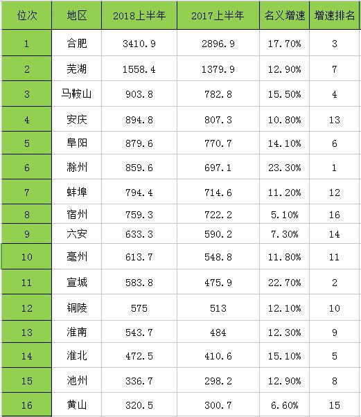 中国gdp排名市级_中国城市gdp排名2020