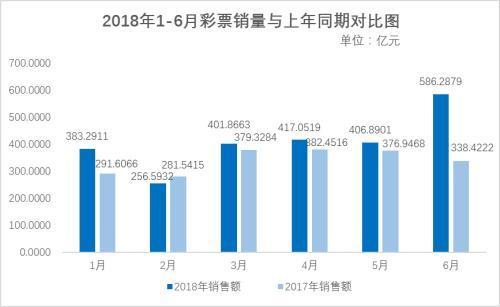 世界杯带火彩票!中国6月彩票销售猛增73.2% 你贡