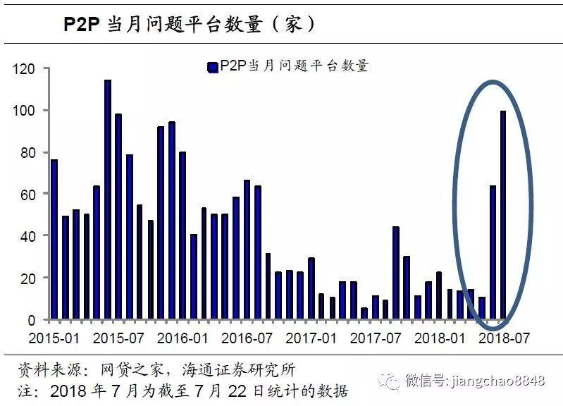 """从P2P""""爆雷""""看违约风险(海通宏观债券姜超、杜佳、李金柳)"""