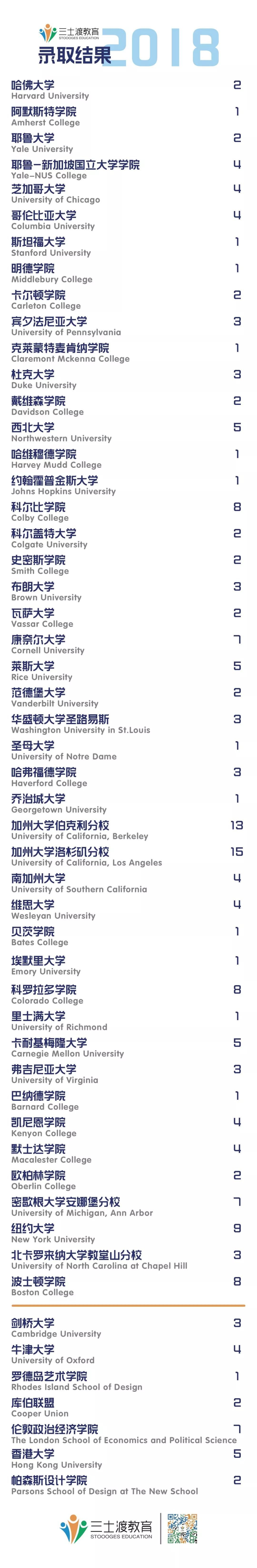 四大名校学长学姐独家分享Top10名校录取经验