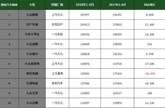 2018年1-6月轿车销量排行榜前10日系车占两席大众占了六席_快乐十