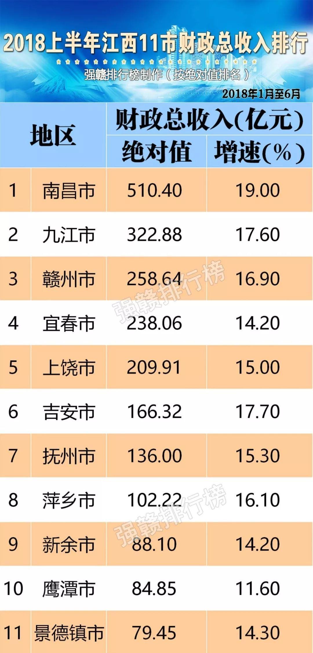 赣州最近5年gdp_2019年江西省11地市GDP排行榜