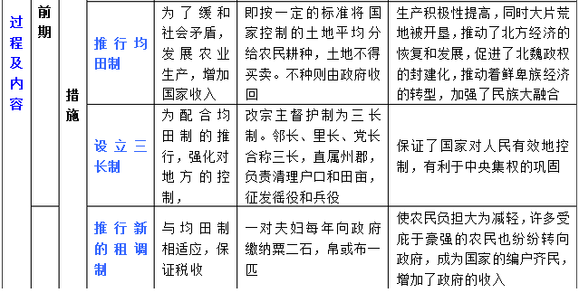 干货丨《历史上重大改革回眸》知识点汇总(上