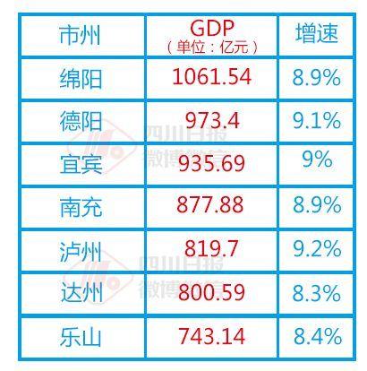 浙江省地市经济总量排名_浙江省人口及gdp排名