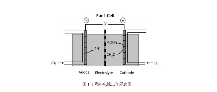 干货 燃料电池用质子交换膜综述