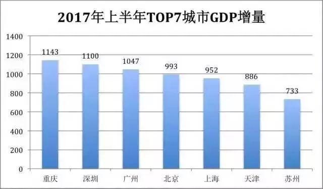上半年gdp广东_上半年广东各市gdp一览