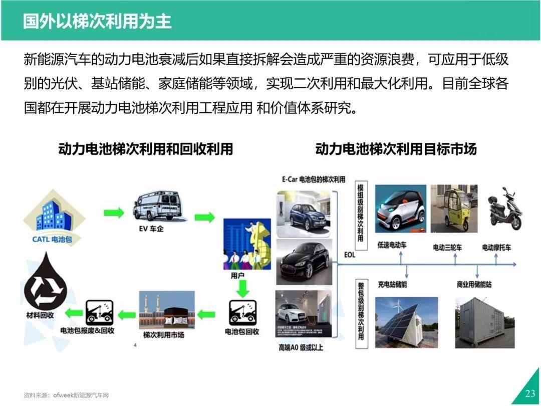 动力电池迎来首次退役潮,百亿级市场爆发在即!(附报告) | 新能源汽车视界㉒