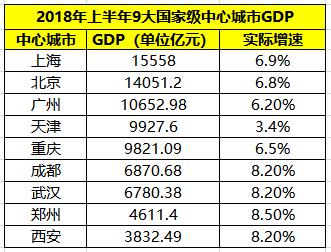 四川和重庆对比gdp_数据热 西部地区经济半年报 四川GDP总值最高,重庆人民最有钱(3)