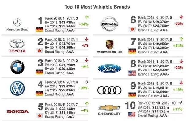 2018全球最具价值汽车品牌排行:中国22个上榜_凤凰彩票是不是黑