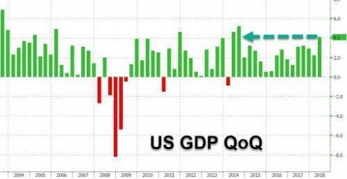 特朗普的胜利?美国二季度GDP增速4.1%创2014年以来最高