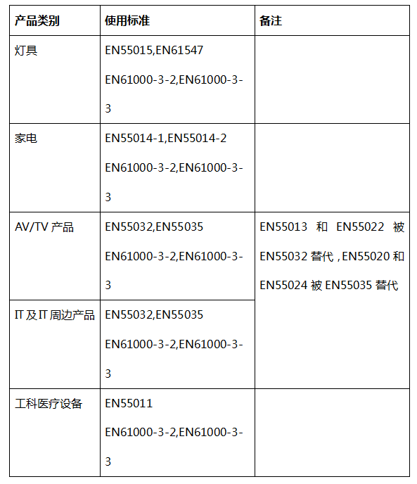 EMC认证简介