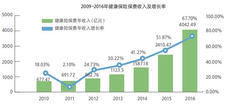 中保協:商業健康險尚處于發展初期,2020年市場規模將超1萬億
