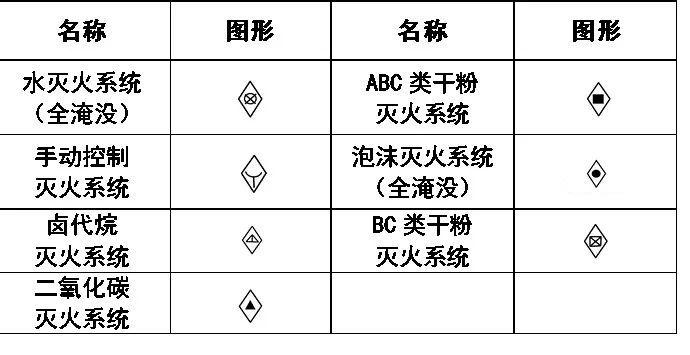 消防工程灭火设备安装处符号:   消防设施:   消防工程自动报警设备符号:   消防工程灭火器符号:   消防管路及配件符号:   消防工程固定灭火器系统符号: