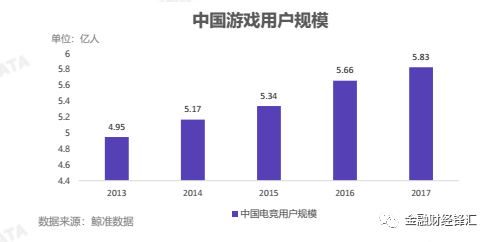 2018年人口红利_财富视界2018电竞产业报告:人口红利正在消失