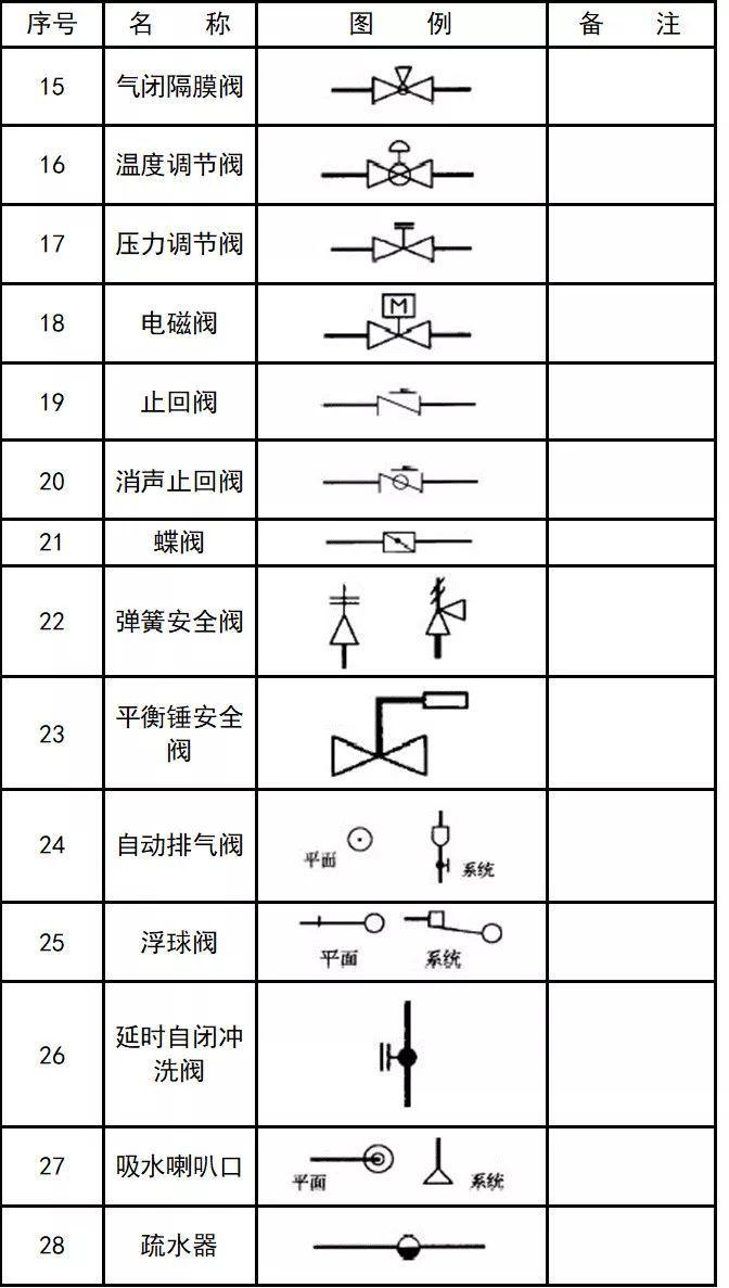 警法 正文  消防工程基本图形符号: 消防设施: 管道图例: 管道附件