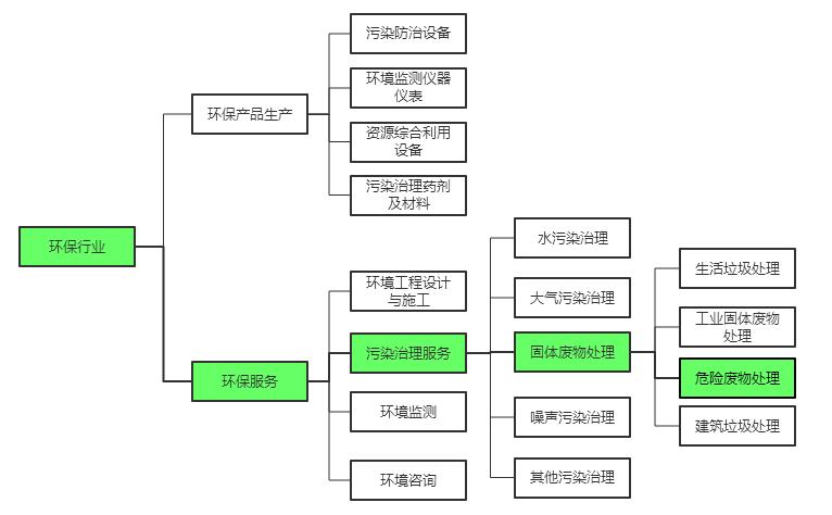 瀛航•企業┃危險廢物處置企業投資並購法律實務研究-雪花新聞