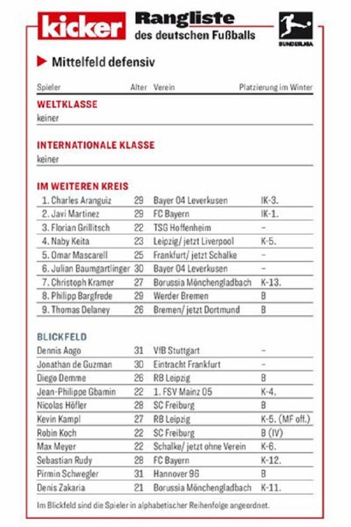 踢球者后腰评级:世界级洲际级空缺哈马国脚级