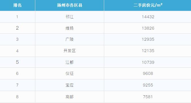 盐城人均gdp超扬州_云南省会昆明2018年GDP成绩,拿到江苏省排名如何