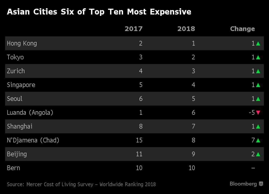 权威报告 | 全球炒房进行时:美国房价再涨,也比不过香港