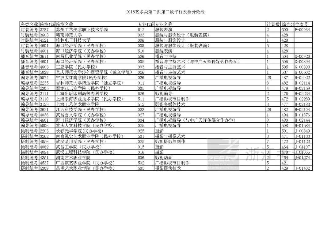 浙江省2018年高考普通类(二段)投档分数线