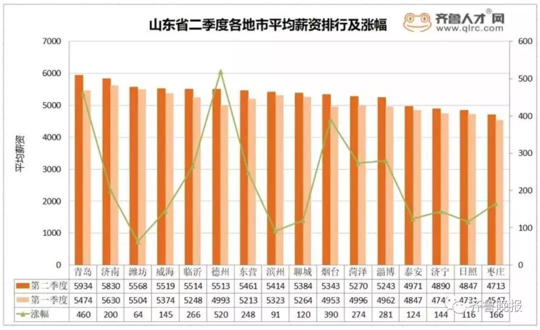 青岛人均工资_青岛啤酒图片