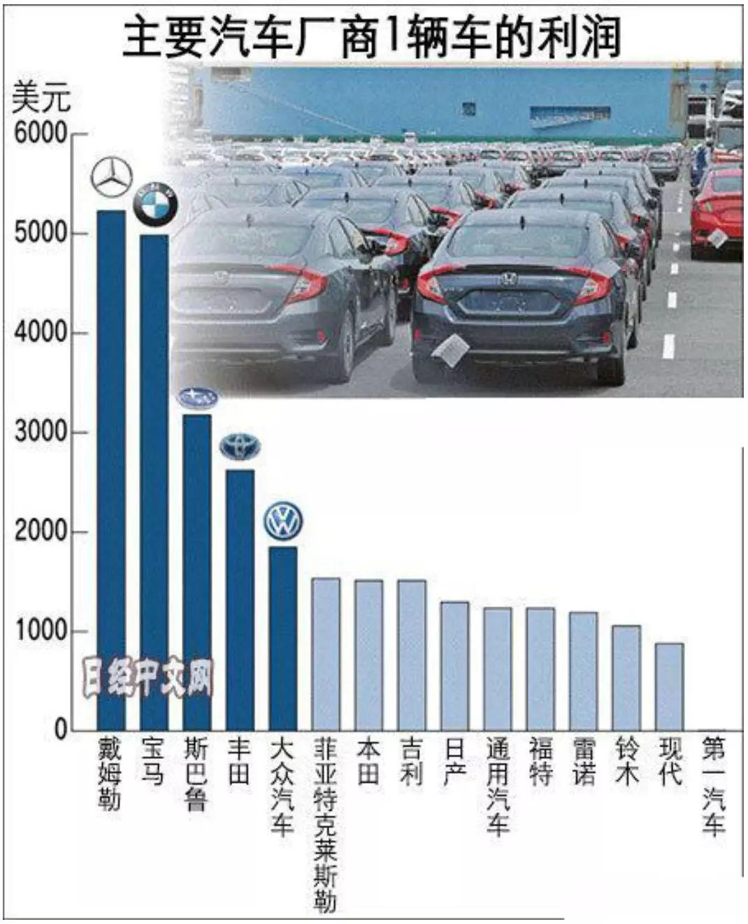 2019车企利润排行_汽车的利润一般都是多少 主流车企汽车利润排行榜出