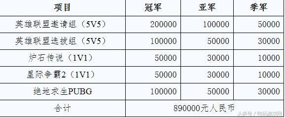 """体育总局将办LOL""""吃鸡""""电竞比赛 奖金89万"""