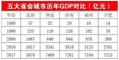2021年合肥西安济南gdp_7城进入万亿GDP 决赛圈 ,古都西安胜算几何