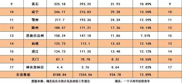 2018湖北gdp_2018湖北各市州GDP排名 湖北各地经济数据排行榜