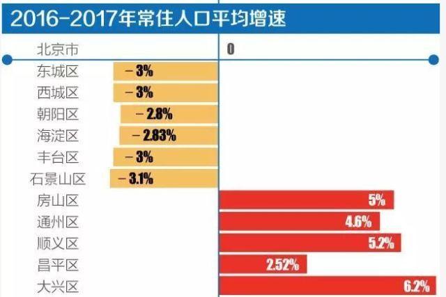 北京清理人口_财富生活 北京将最大程度疏散人口你将何去何从
