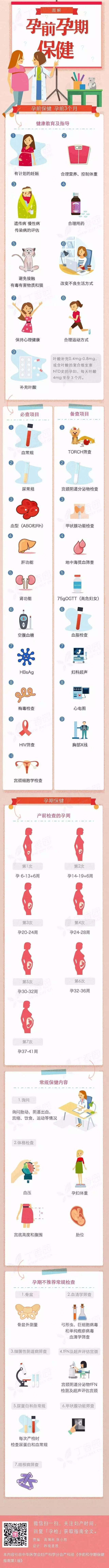 一图读懂   孕前孕期保健