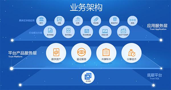 腾讯回应申请波币等区块链类商标:不会进行ico