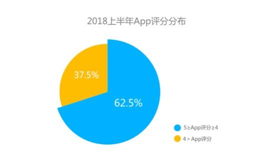 AppBi: 从上半年 Search Ads 数据分析国内 App 出海红