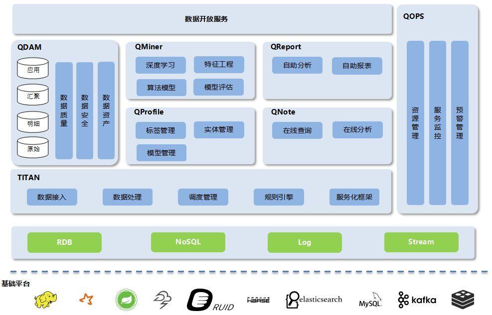 360大数据中心平台化的演进与实践(附ppt)