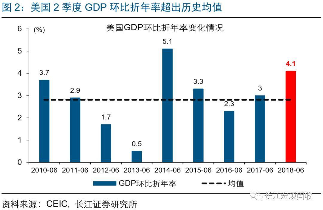 出口加工算本地gdp_美国二季度GDP解读 哪些因素促进了GDP增长