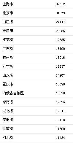 湖北省gdp2021排名_湖北省城市GDP排名, 发展最好的五个城市